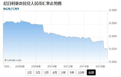 尼日利亚奈拉兑韩元汇率走势图