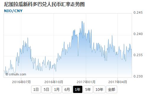 尼加拉瓜新科多巴兑韩元汇率走势图