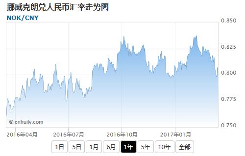 挪威克朗兑日元汇率走势图