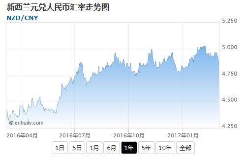 新西兰元兑欧元汇率走势图
