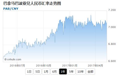 巴拿马巴波亚兑日元汇率走势图
