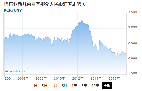 巴布亚新几内亚基那兑韩元汇率走势图