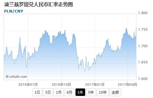 波兰兹罗提兑欧元汇率走势图