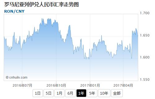 罗马尼亚列伊兑日元汇率走势图