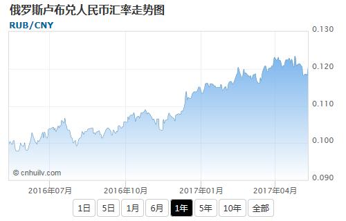 俄罗斯卢布兑加元汇率走势图