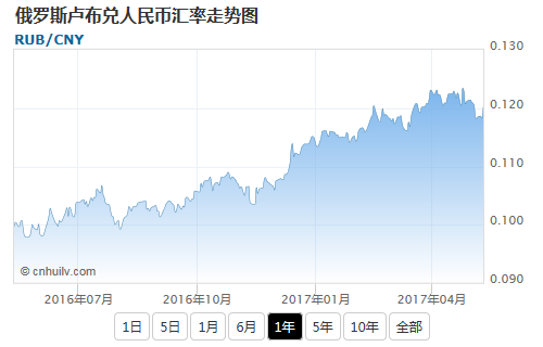 俄罗斯卢布兑埃塞俄比亚比尔汇率走势图