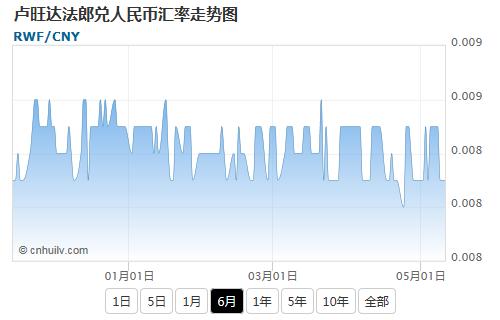 卢旺达法郎兑加元汇率走势图