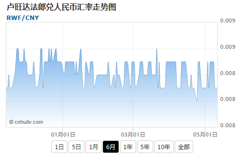 卢旺达法郎兑土库曼斯坦马纳特汇率走势图