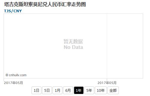 塔吉克斯坦索莫尼兑日元汇率走势图