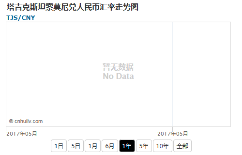 塔吉克斯坦索莫尼兑韩元汇率走势图