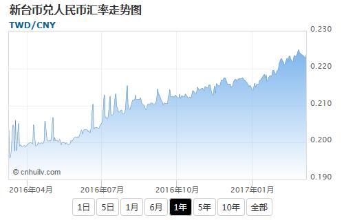 新台币兑韩元汇率走势图