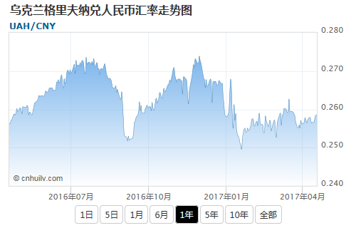 乌克兰格里夫纳兑韩元汇率走势图
