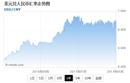 美元兑玻利维亚诺汇率走势图
