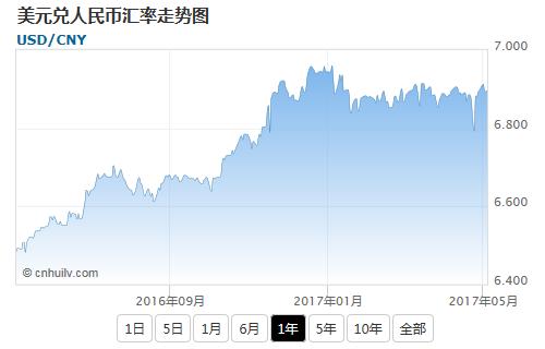 美元兑中国离岸人民币汇率走势图