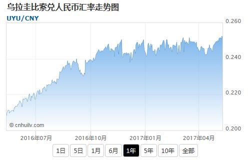 乌拉圭比索兑韩元汇率走势图