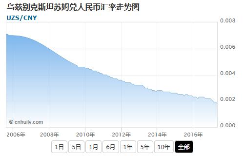 乌兹别克斯坦苏姆兑中国离岸人民币汇率走势图