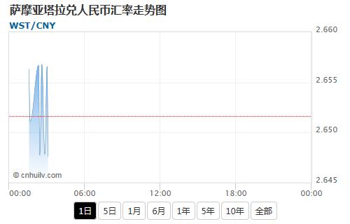 萨摩亚塔拉兑韩元汇率走势图