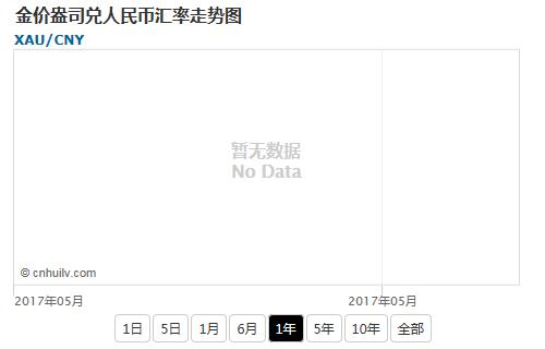 金价盎司兑韩元汇率走势图