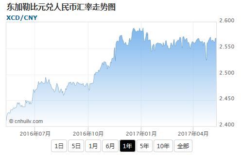 东加勒比元兑日元汇率走势图