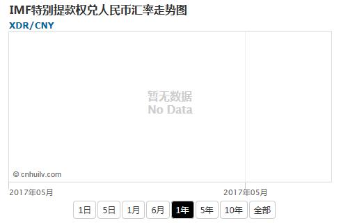 IMF特别提款权兑韩元汇率走势图