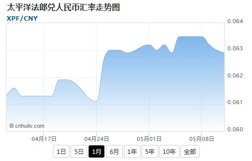 太平洋法郎兑韩元汇率走势图