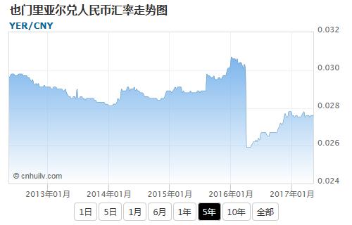也门里亚尔兑立陶宛立特汇率走势图