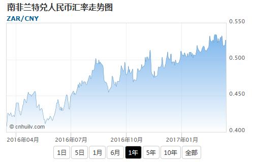 南非兰特兑美元汇率走势图
