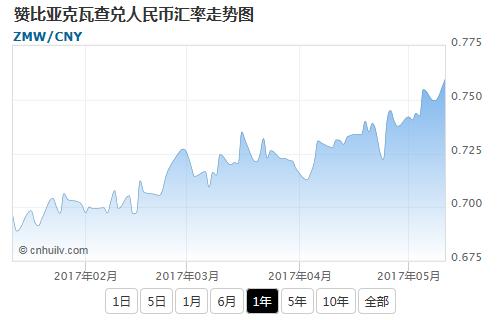 赞比亚克瓦查兑美元汇率走势图